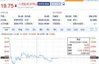 法律不制裁道德制裁,京东股价收跌逼近发行价