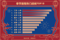 携程发布春节最新旅游消费趋势 本地游特征明显 酒店度假成不少消费者选择